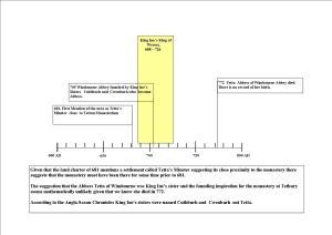 Tetta Timeline